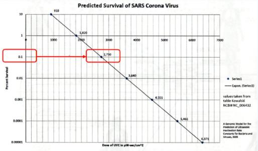 SARSコロナウイルスの残存予測 UVCエアステリライザー クラシオ株式会社