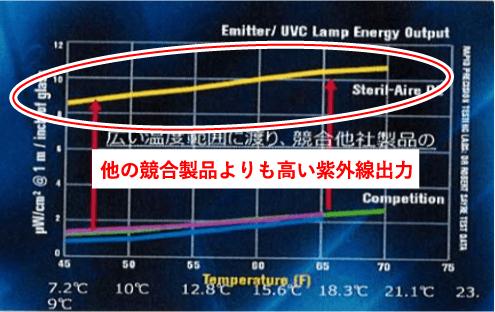 全米No.1の殺菌ランプ UVCエアステリライザー クラシオ株式会社